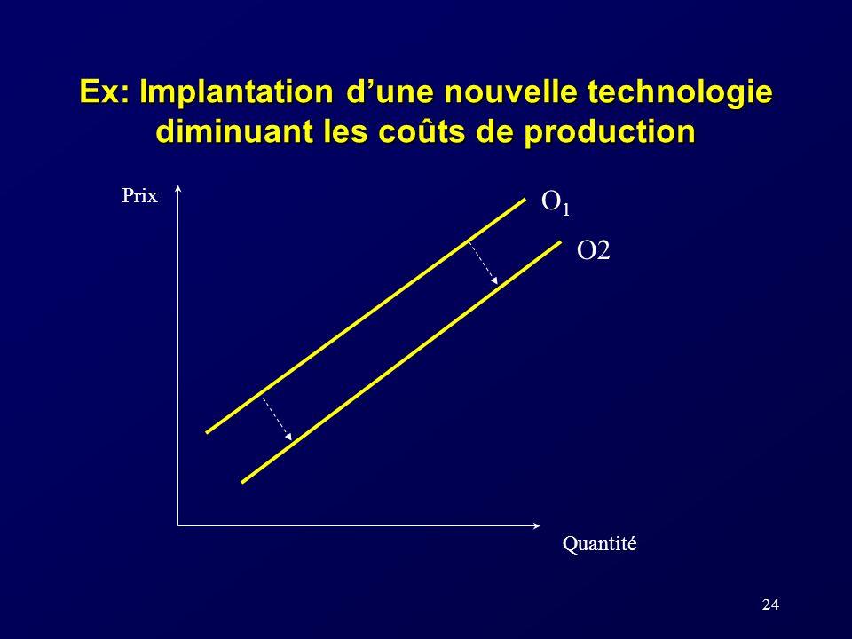 24 Ex: Implantation dune nouvelle technologie diminuant les coûts de production Prix Quantité O1O1 O2