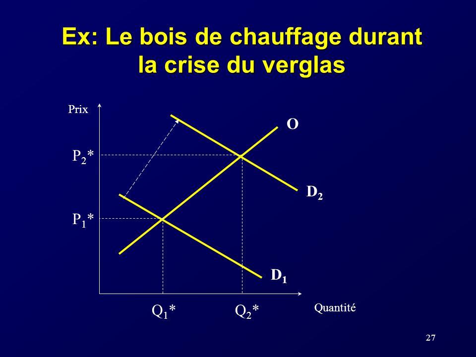 27 Ex: Le bois de chauffage durant la crise du verglas P1*P1* Q1*Q1* Prix Quantité O D1D1 D2D2 P2*P2* Q2*Q2*