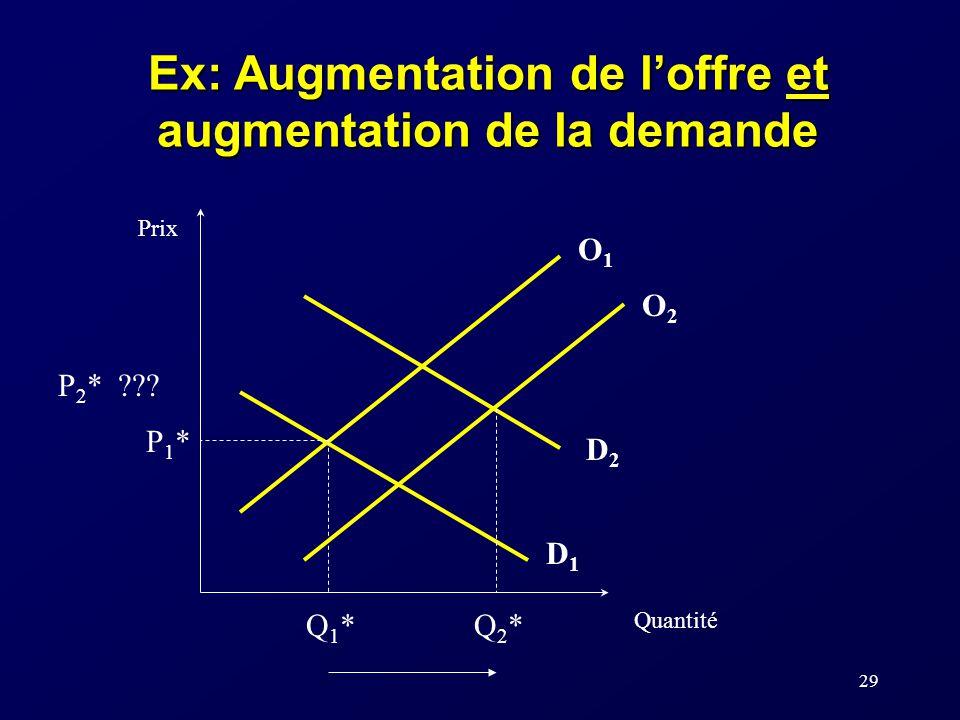 29 Ex: Augmentation de loffre et augmentation de la demande P1*P1* Q1*Q1* Prix Quantité O1O1 D1D1 D2D2 P 2 * ??.
