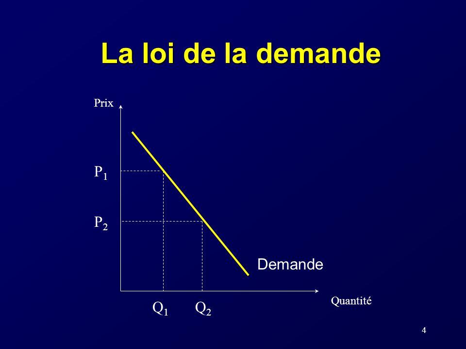 15 Les déterminants de la demande La quantité que les consommateurs désirent acheter dun bien varie en fonction: –du prix du produit –du prix des produits substituts et complémentaires –du revenu –des goûts des consommateurs –dautres facteurs Ainsi, Q x d = f (P x, P y, R,...)