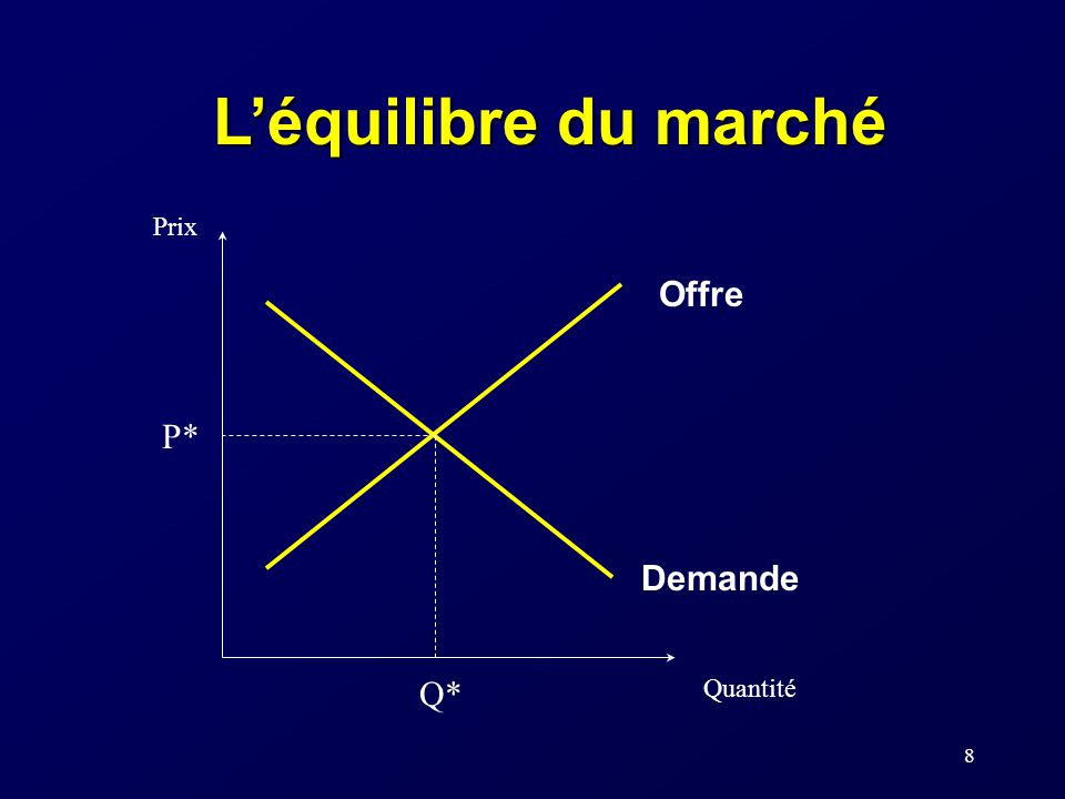 8 Léquilibre du marché P* Q* Prix Quantité Offre Demande