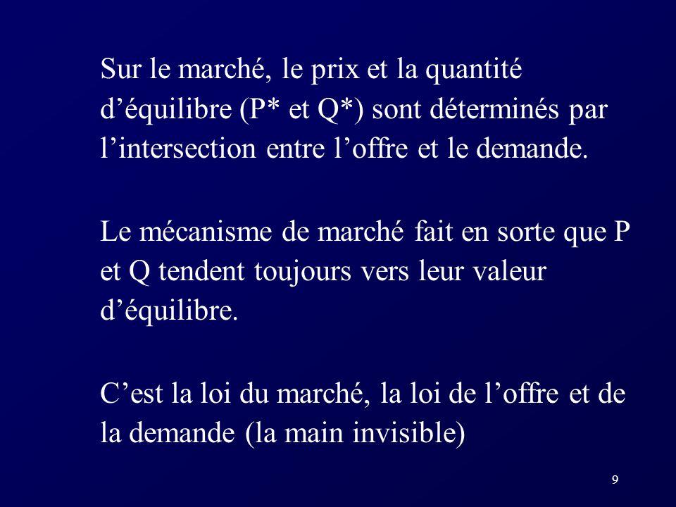 9 Sur le marché, le prix et la quantité déquilibre (P* et Q*) sont déterminés par lintersection entre loffre et le demande.