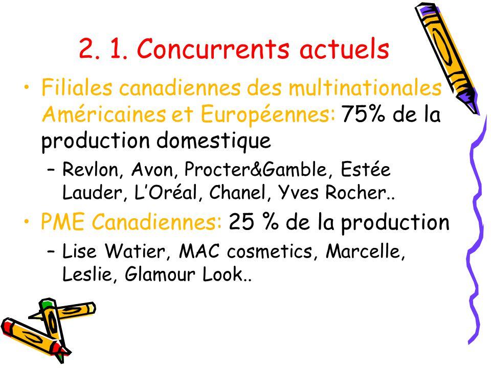 2. 1. Concurrents actuels Filiales canadiennes des multinationales Américaines et Européennes: 75% de la production domestique –Revlon, Avon, Procter&