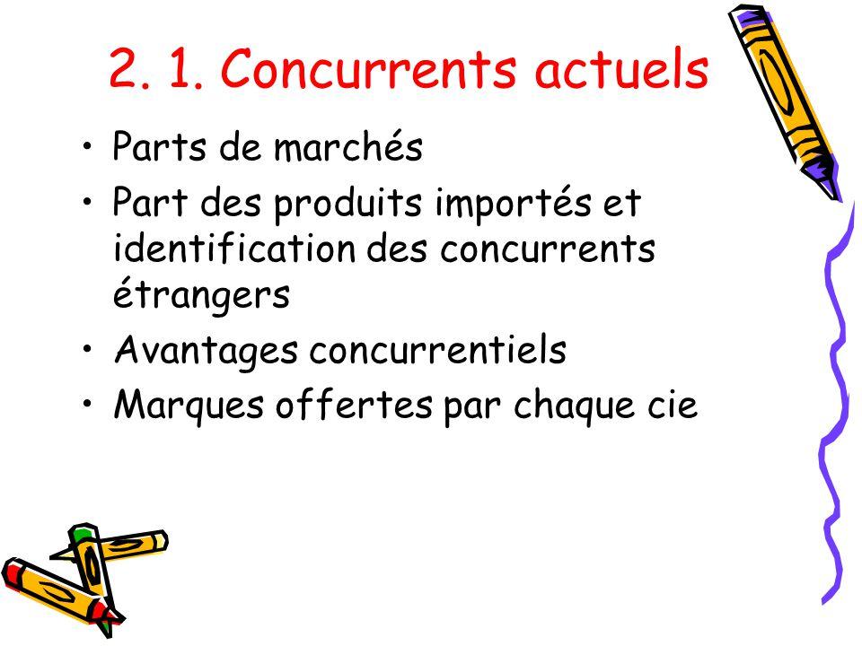 2. 1. Concurrents actuels Parts de marchés Part des produits importés et identification des concurrents étrangers Avantages concurrentiels Marques off