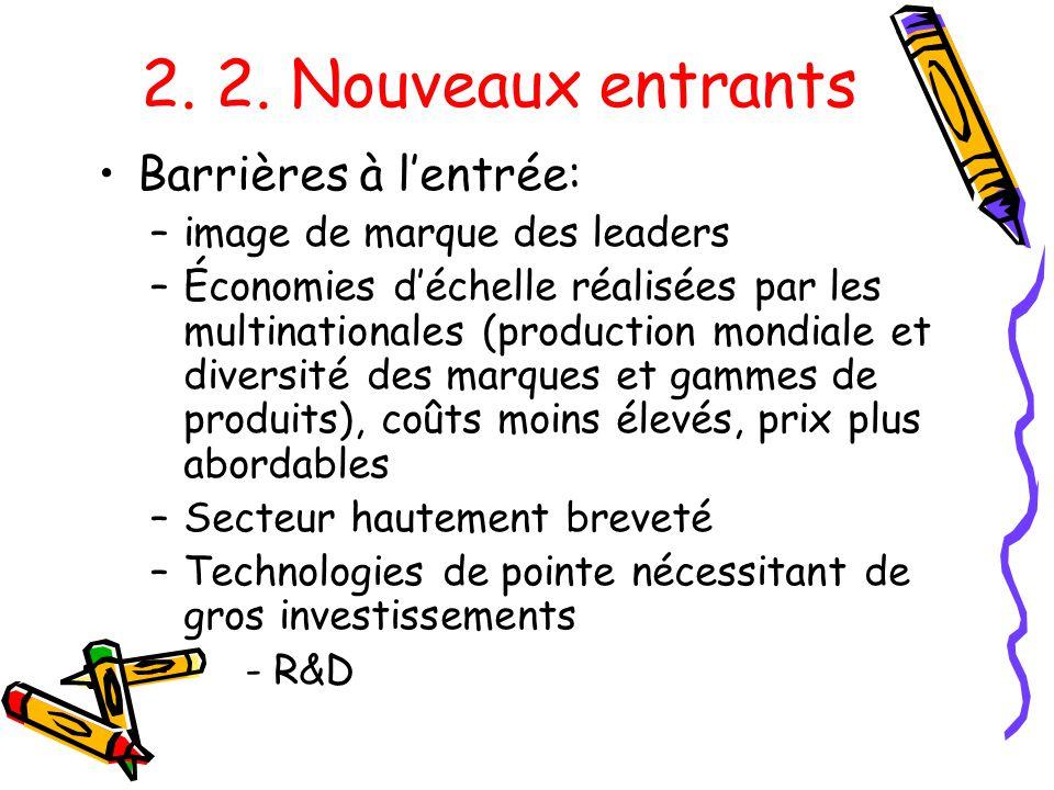 2. 2. Nouveaux entrants Barrières à lentrée: –image de marque des leaders –Économies déchelle réalisées par les multinationales (production mondiale e