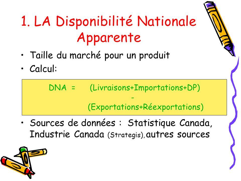 1. LA Disponibilité Nationale Apparente Taille du marché pour un produit Calcul: Sources de données : Statistique Canada, Industrie Canada (Strategis)