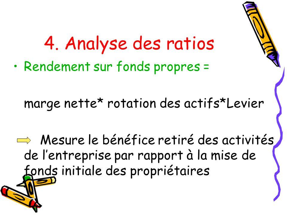 4. Analyse des ratios Rendement sur fonds propres = marge nette* rotation des actifs*Levier Mesure le bénéfice retiré des activités de lentreprise par