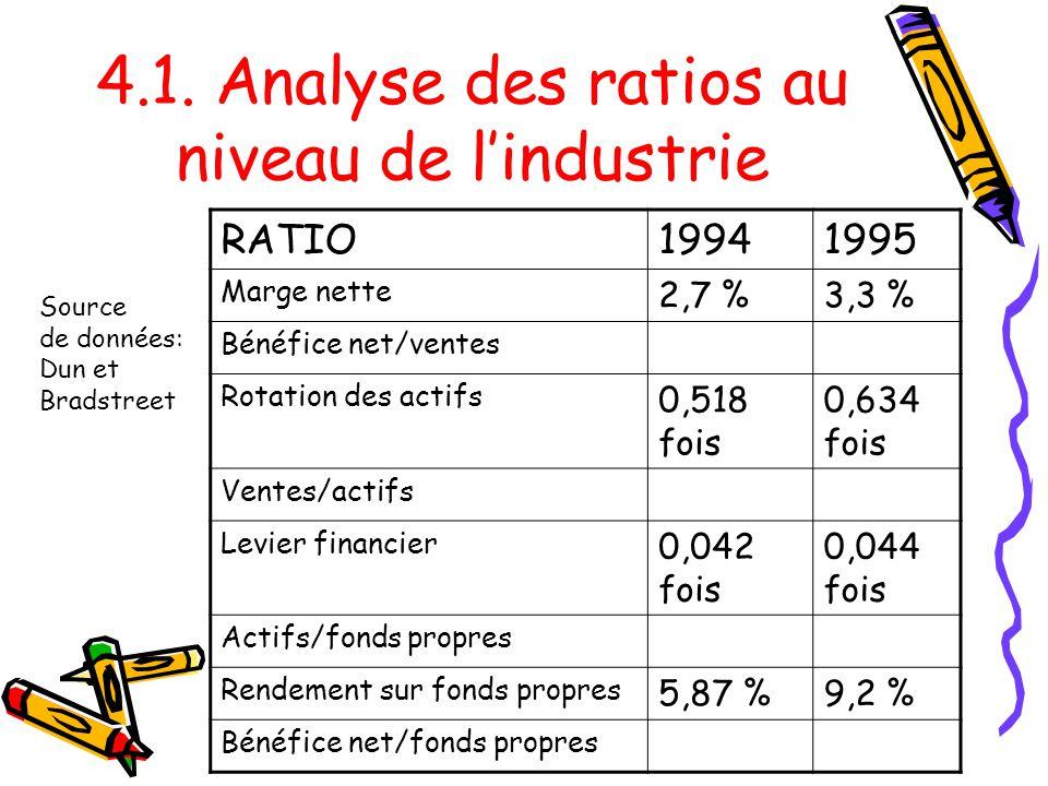 4.1. Analyse des ratios au niveau de lindustrie RATIO19941995 Marge nette 2,7 %3,3 % Bénéfice net/ventes Rotation des actifs 0,518 fois 0,634 fois Ven
