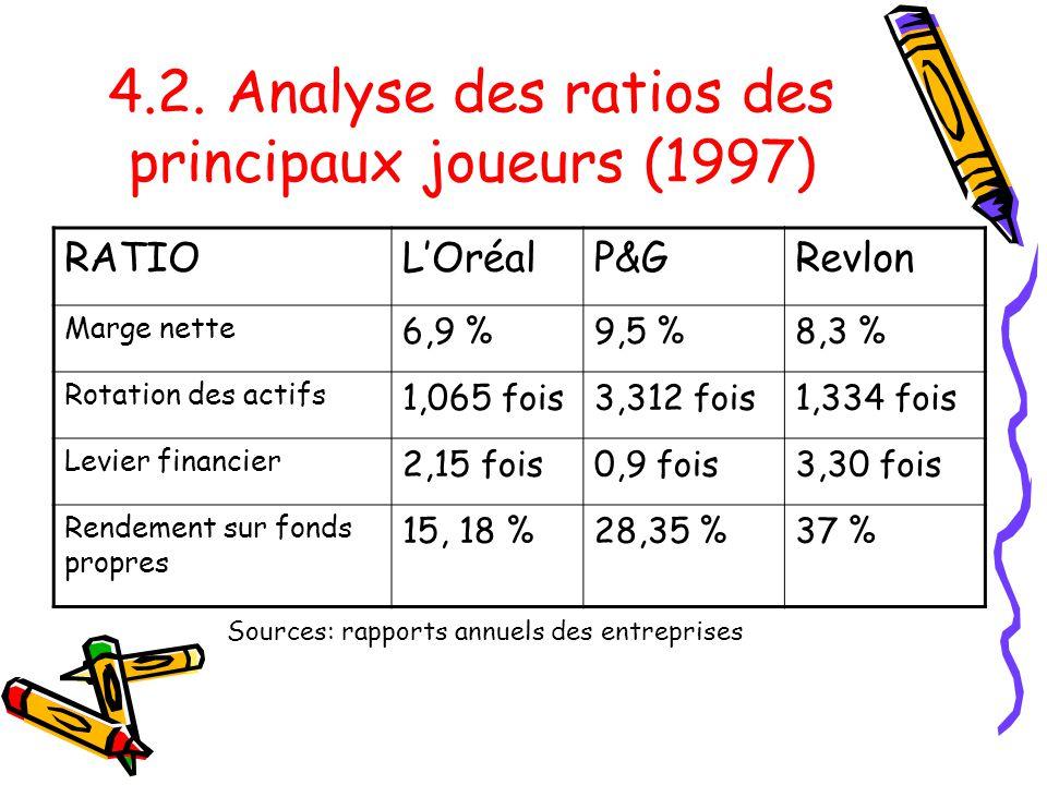 4.2. Analyse des ratios des principaux joueurs (1997) RATIOLOréalP&GRevlon Marge nette 6,9 %9,5 %8,3 % Rotation des actifs 1,065 fois3,312 fois1,334 f