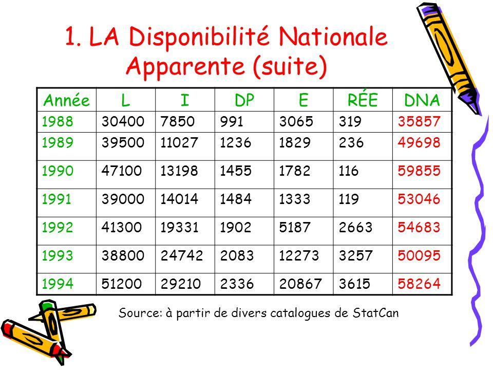 1. LA Disponibilité Nationale Apparente (suite) Année 1988 L 30400 I 7850 DP 991 E 3065 RÉE 319 DNA 35857 198939500110271236182923649698 1990471001319