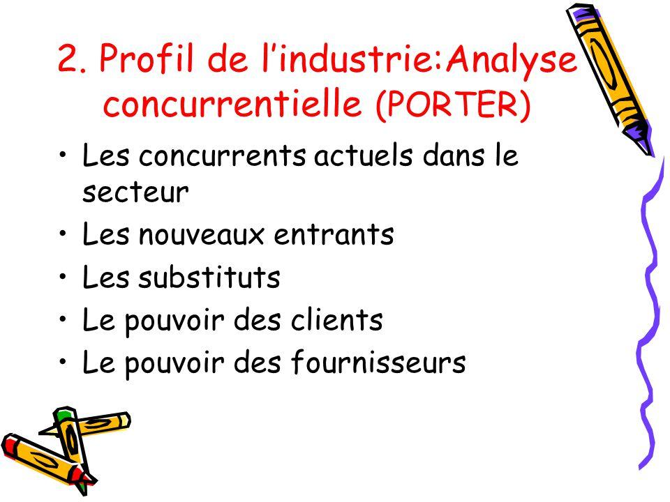 2. Profil de lindustrie:Analyse concurrentielle (PORTER) Les concurrents actuels dans le secteur Les nouveaux entrants Les substituts Le pouvoir des c