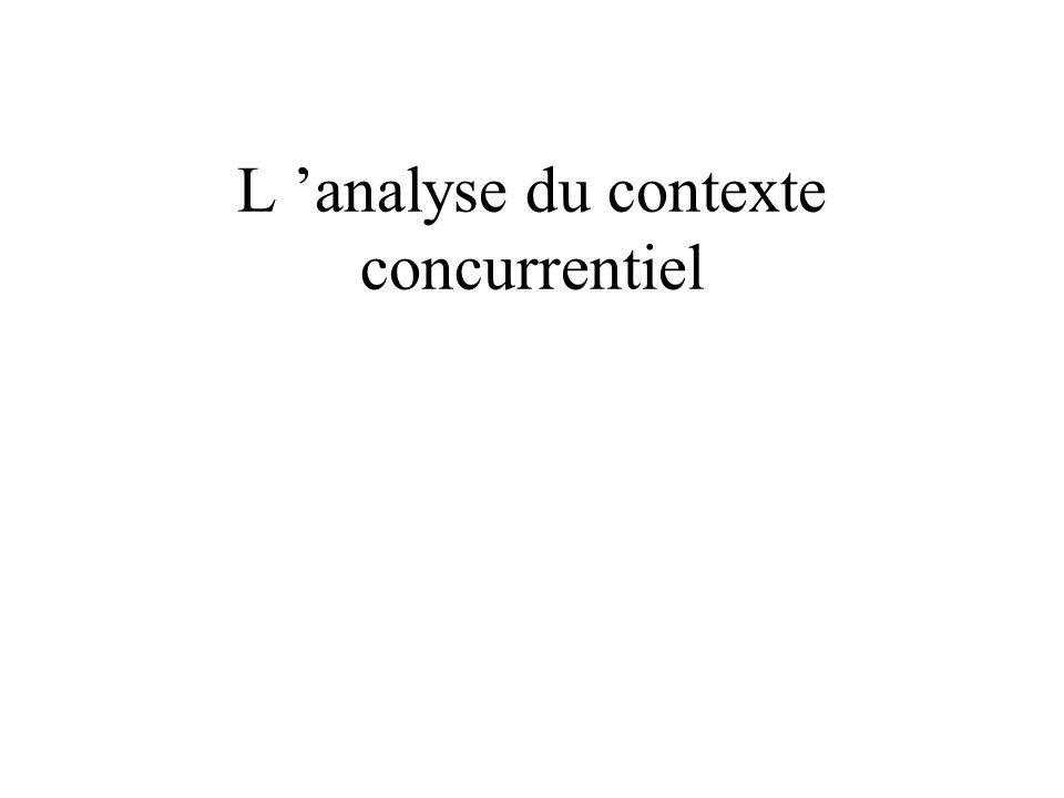 L analyse du contexte concurrentiel