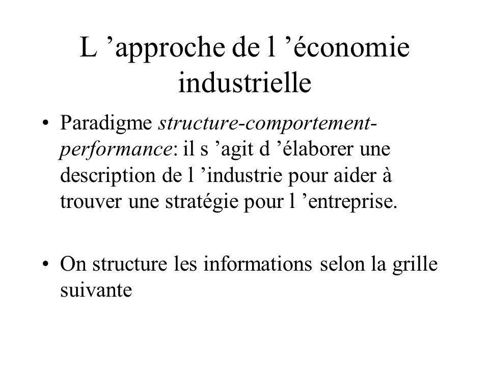 L approche de l économie industrielle Paradigme structure-comportement- performance: il s agit d élaborer une description de l industrie pour aider à