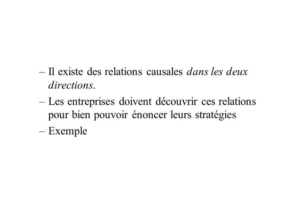 –Il existe des relations causales dans les deux directions. –Les entreprises doivent découvrir ces relations pour bien pouvoir énoncer leurs stratégie