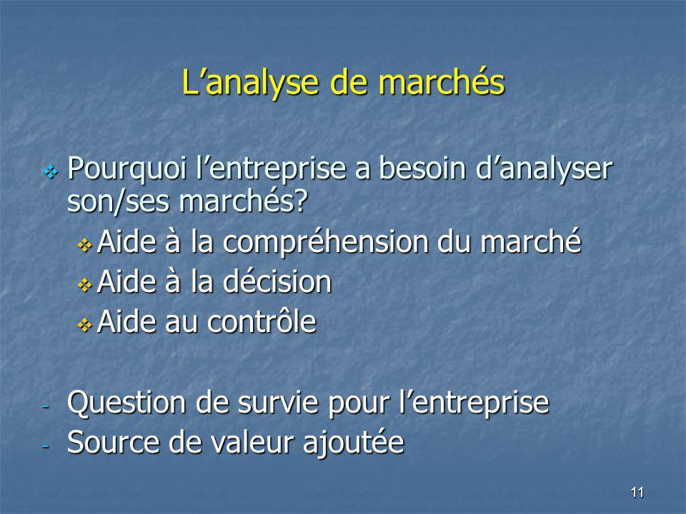 11 Lanalyse de marchés Pourquoi lentreprise a besoin danalyser son/ses marchés? Pourquoi lentreprise a besoin danalyser son/ses marchés? Aide à la com