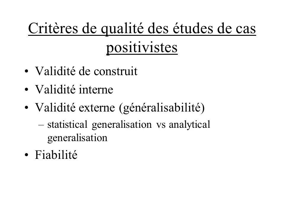 Critères de qualité des études de cas positivistes Validité de construit Validité interne Validité externe (généralisabilité) –statistical generalisation vs analytical generalisation Fiabilité