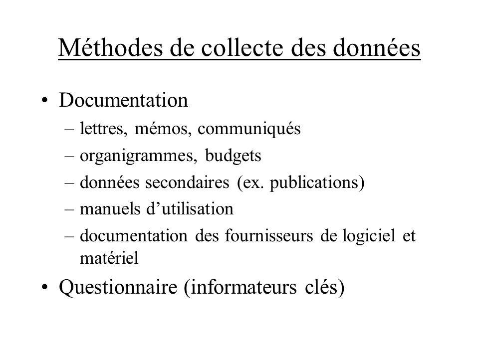 Méthodes de collecte des données Documentation –lettres, mémos, communiqués –organigrammes, budgets –données secondaires (ex. publications) –manuels d