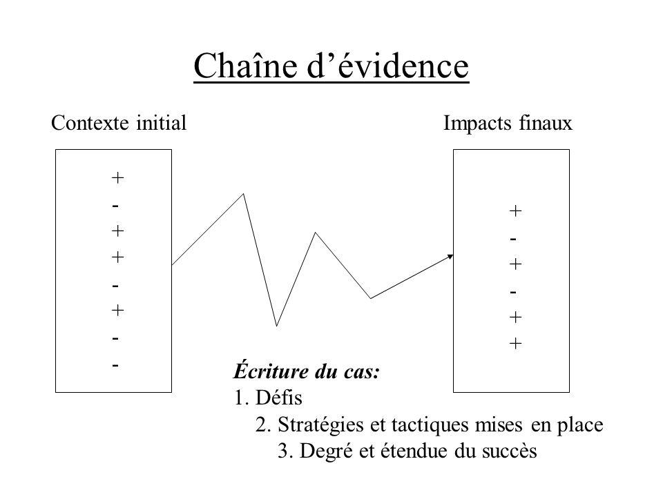 Chaîne dévidence Contexte initialImpacts finaux +-++-+--+-++-+-- +-+-+++-+-++ Écriture du cas: 1. Défis 2. Stratégies et tactiques mises en place 3. D