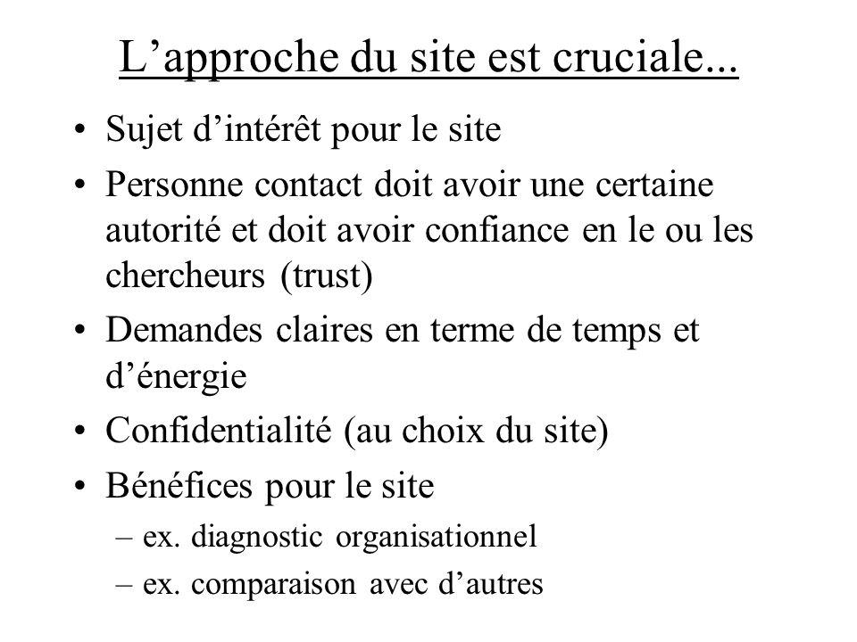 Lapproche du site est cruciale... Sujet dintérêt pour le site Personne contact doit avoir une certaine autorité et doit avoir confiance en le ou les c