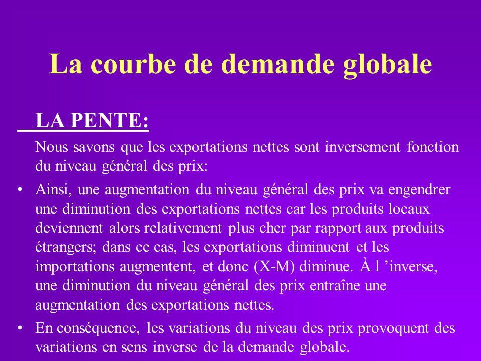 La courbe de demande globale LA PENTE: Nous savons que les exportations nettes sont inversement fonction du niveau général des prix: Ainsi, une augmen