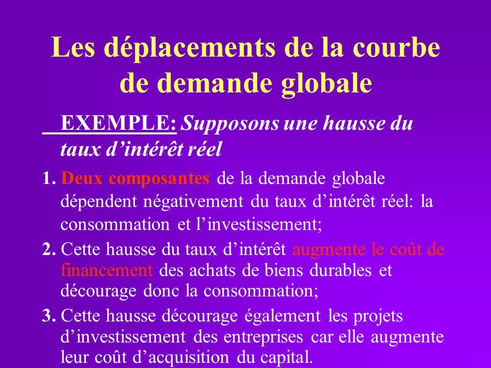 Les déplacements de la courbe de demande globale EXEMPLE: Supposons une hausse du taux dintérêt réel 1. Deux composantes de la demande globale dépende