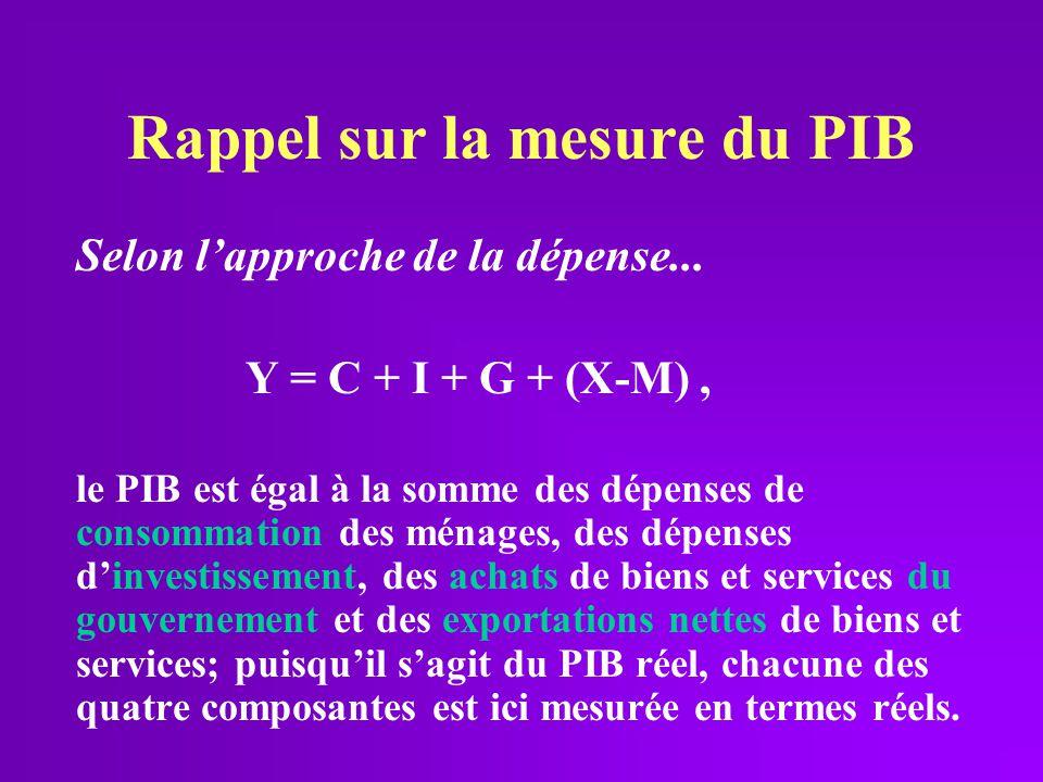 Rappel sur la mesure du PIB Selon lapproche de la dépense... Y = C + I + G + (X-M), le PIB est égal à la somme des dépenses de consommation des ménage