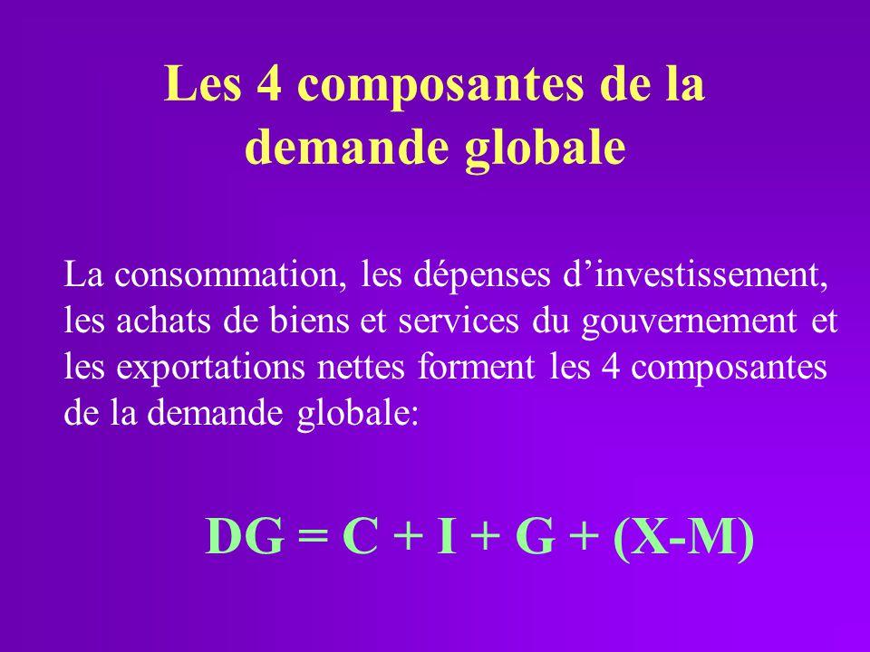 Les 4 composantes de la demande globale La consommation, les dépenses dinvestissement, les achats de biens et services du gouvernement et les exportat