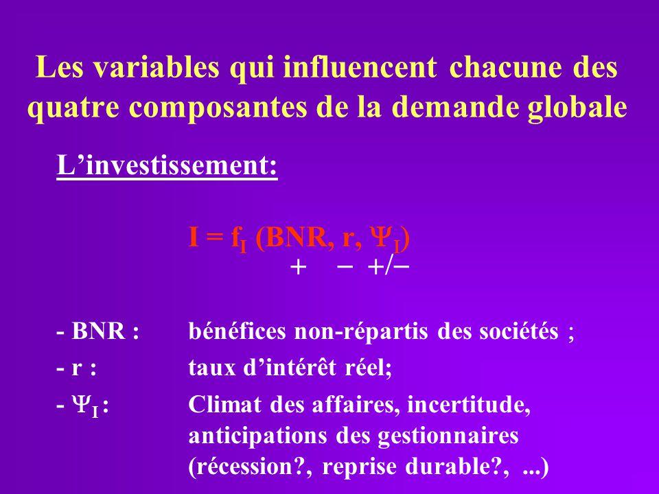 Les variables qui influencent chacune des quatre composantes de la demande globale Linvestissement: I = f I (BNR, r, - BNR :bénéfices non-répartis des