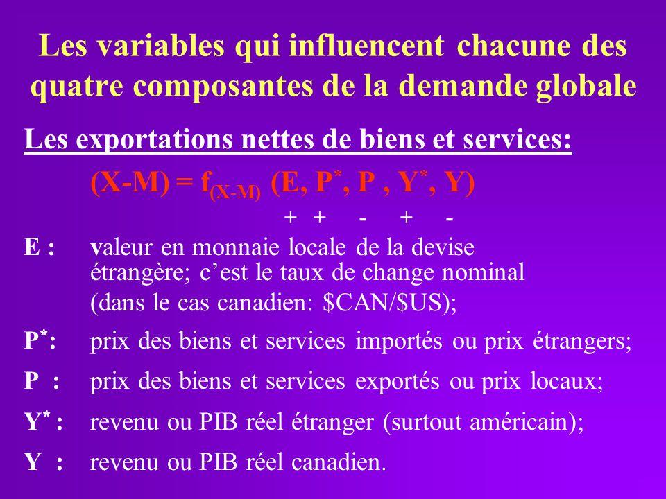 Les variables qui influencent chacune des quatre composantes de la demande globale Les exportations nettes de biens et services: (X-M) = f (X-M) (E, P