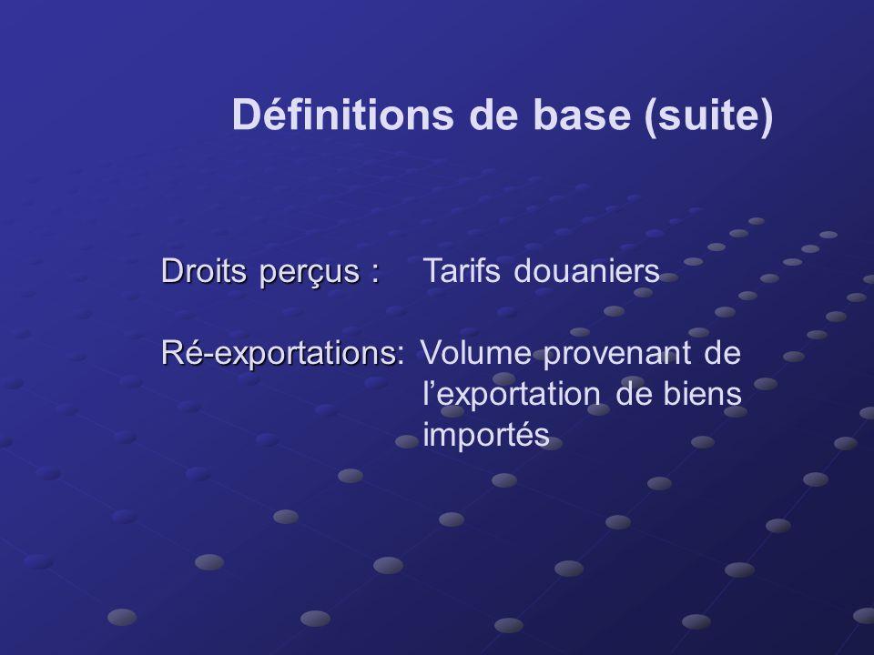 Définitions de base Livraisons Livraisons :Production - acc. stocks + dim. stocks Exportations nationales Exportations nationales :Livraisons faites p