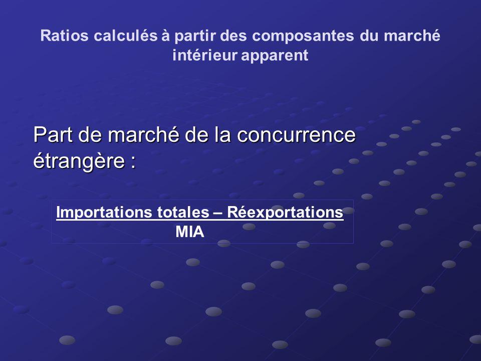 Des définitions… Expéditions:Livraisons manufacturières - acc.stocks + dim.
