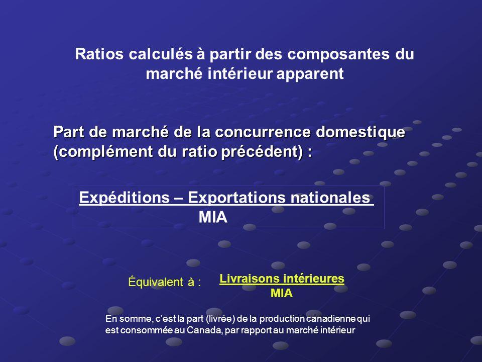 Ratios calculés à partir des composantes du marché intérieur apparent Part de marché de la concurrence étrangère : Importations totales – Réexportatio