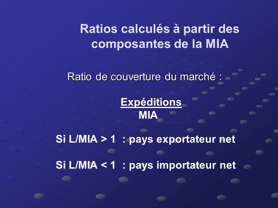 Ratios calculés à partir des composantes du marché intérieur apparent Part de marché de la concurrence domestique (complément du ratio précédent) : Ex