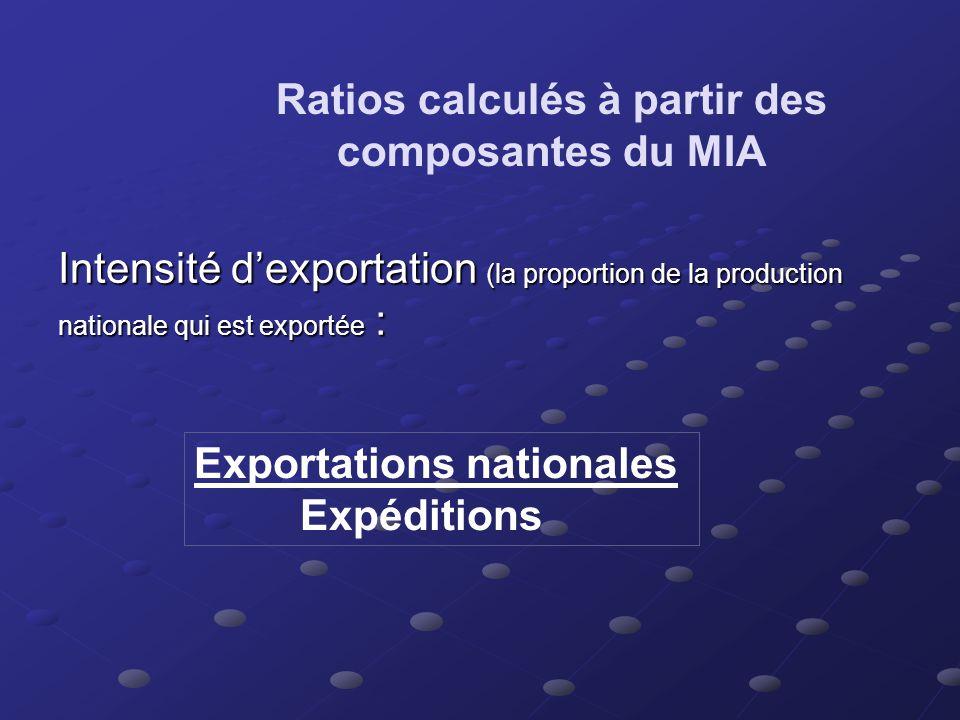 Ratios calculés à partir des composantes de la MIA Ratio de couverture du marché : Expéditions MIA Si L/MIA > 1 : pays exportateur net Si L/MIA < 1 :