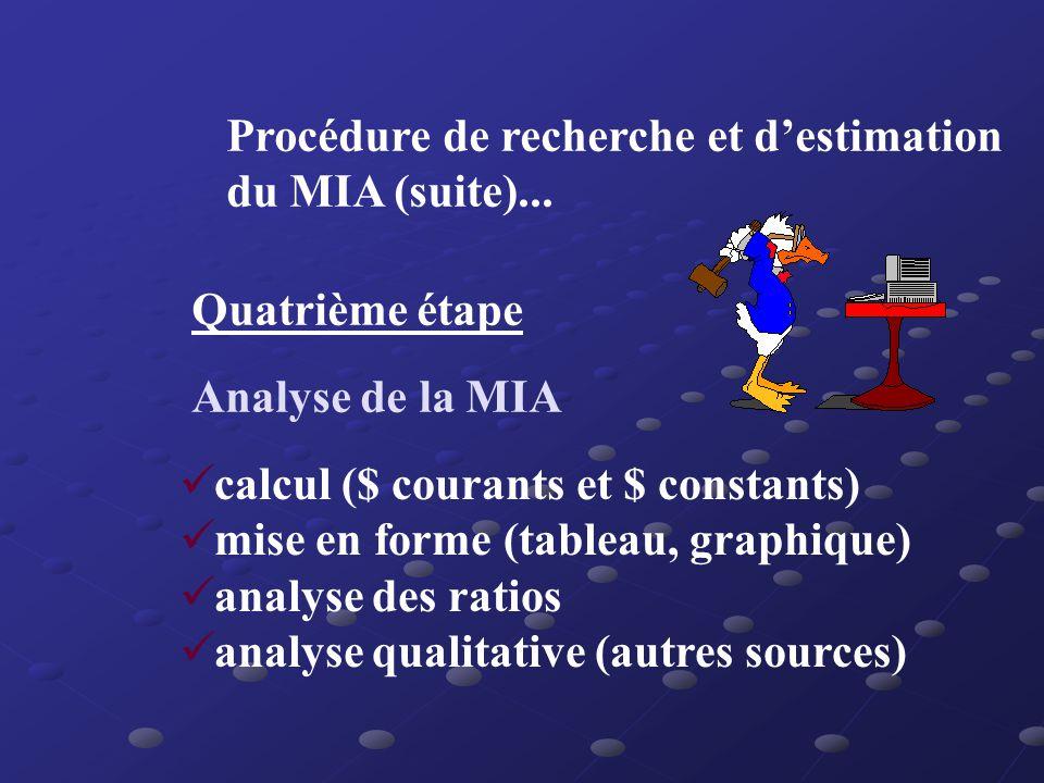 Procédure de recherche et destimation du MIA (suite)... Troisième étape Mettre à jour les données manquantes moyenne mobile simple lissage exponentiel