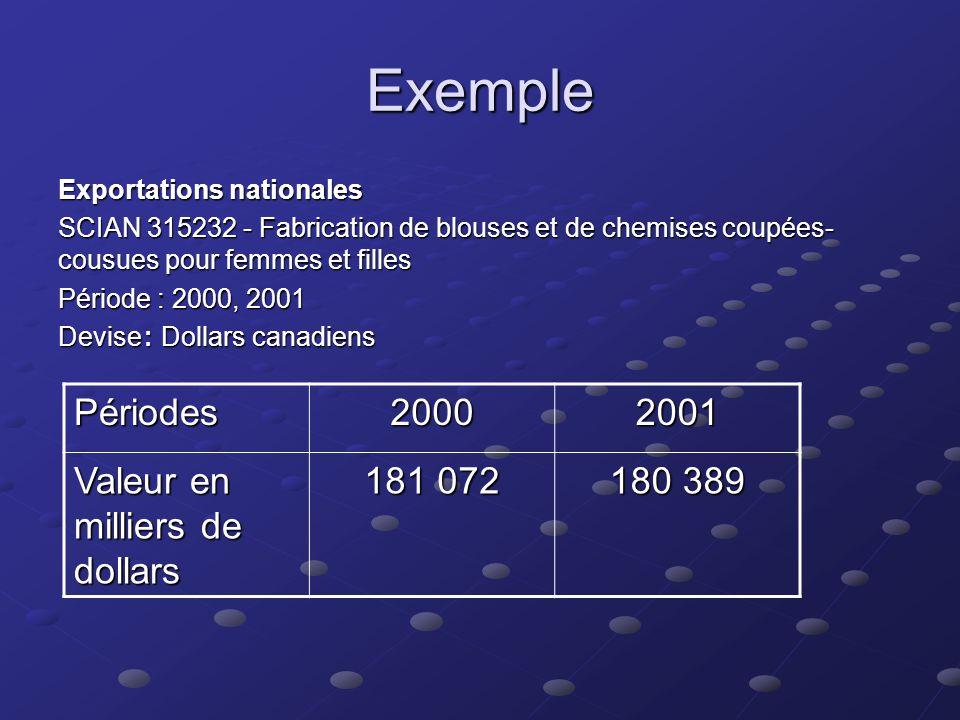Exemple : Expéditions (livraisons) manufacturières canadiennes SCIAN 315232 - Fabrication de blouses et de chemises coupées- cousues pour femmes et fi