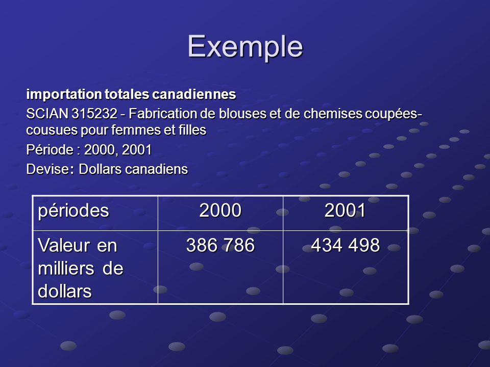 Exemple Exportations nationales SCIAN 315232 - Fabrication de blouses et de chemises coupées- cousues pour femmes et filles Période : 2000, 2001 Devis