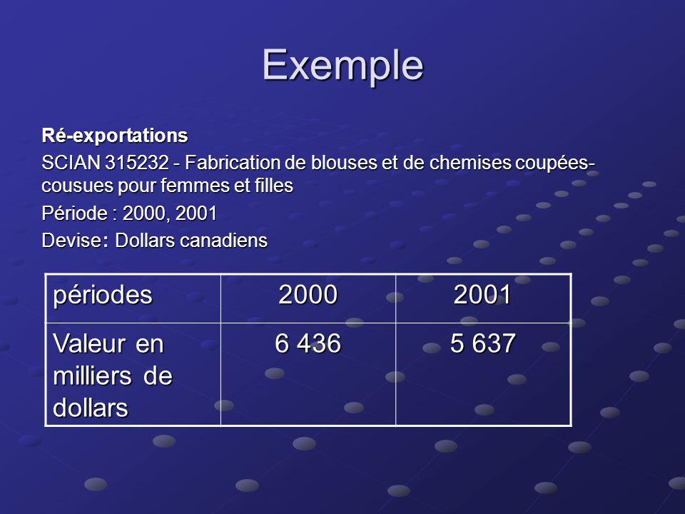 Exemple importation totales canadiennes SCIAN 315232 - Fabrication de blouses et de chemises coupées- cousues pour femmes et filles Période : 2000, 20