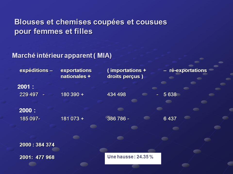 Exemple Ré-exportations SCIAN 315232 - Fabrication de blouses et de chemises coupées- cousues pour femmes et filles Période : 2000, 2001 Devise : Doll