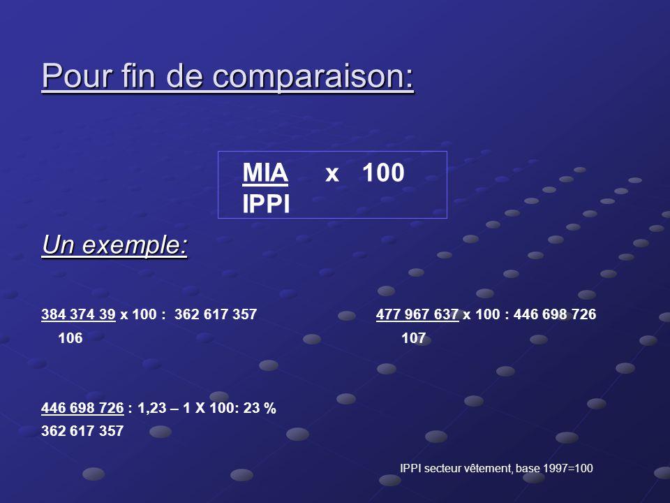 Marché intérieur apparent ( MIA) expéditions – exportations nationales + ( importations + droits perçus ) – ré-exportations 229 497 - 180 390 + 434 49