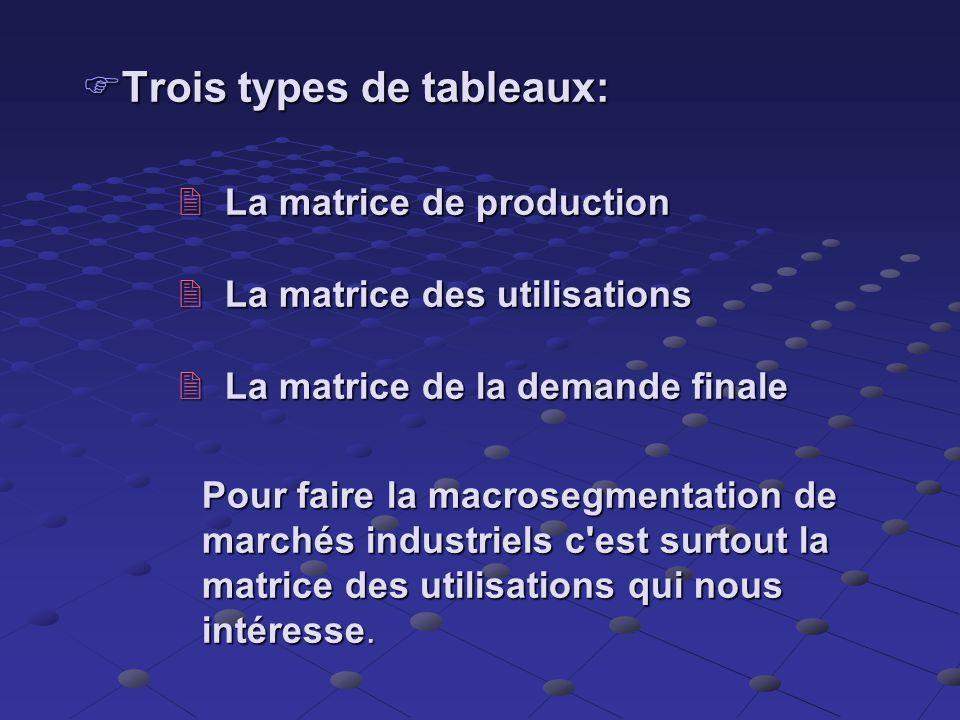 Comment est segmenté la MIA? Matrice input-output : Permet de savoir quel bien sert d'intrant à quelle industrie Permet de savoir quel bien sert d'int