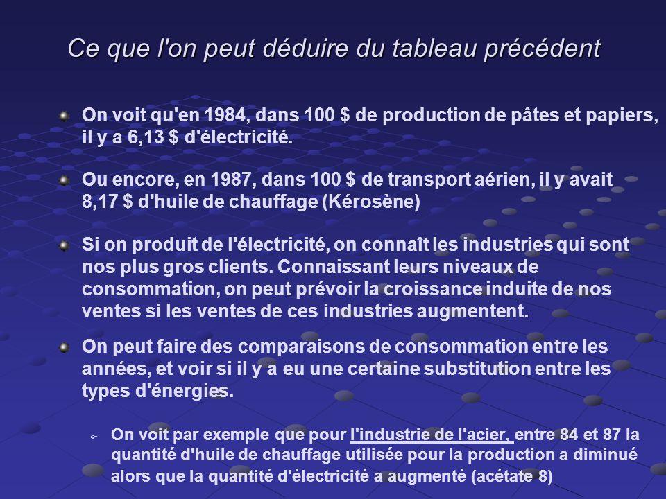 Décomposition de la quantité d input qui entre dans chaque production (en %)