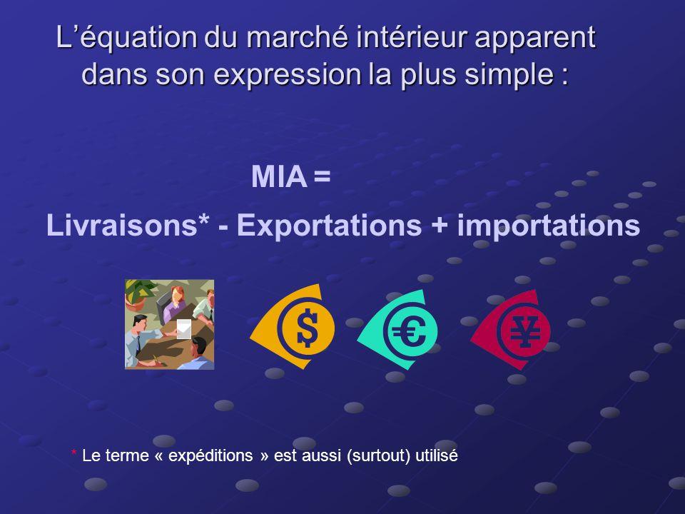 Le concept de disponibilité nationale apparente (MIA) – marché intérieur apparent (MIA) 2Taille du marché 2à un moment donné (année, trimestre, mois…)