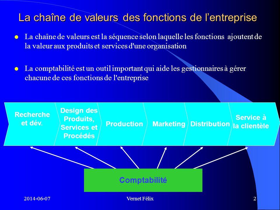 2014-06-07Vernet Félix3 La Fonction Production l Constitue la principale activité de l entreprise industrielle l L activité de fabrication est la transformation de matières premières en produits finis par la main-d œuvre, compte tenu d une certaine technologie.