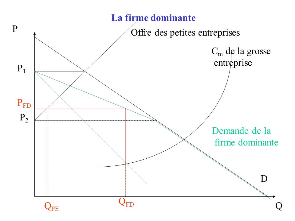 La firme dominante est une structure instable à long terme Mais elle peut permettre de gagner des profits à court terme
