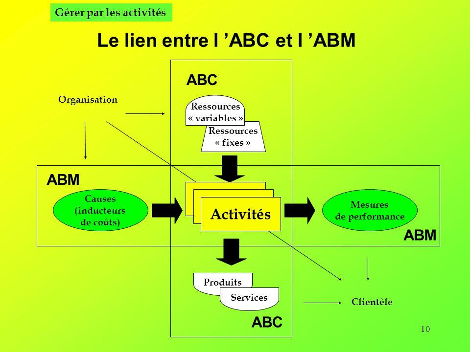 10 Le lien entre l ABC et l ABM Activités Produits Causes (inducteurs de coûts) Mesures de performance Organisation Clientèle Services ABC ABM Ressources « fixes » Ressources « variables » Gérer par les activités ABC ABM