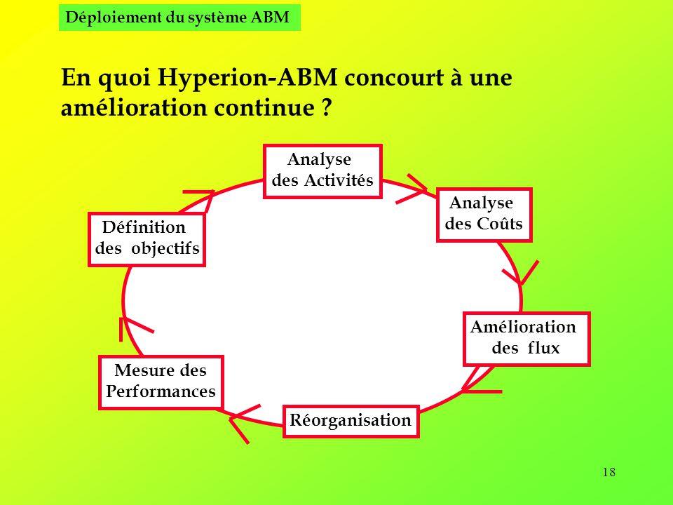 18 En quoi Hyperion-ABM concourt à une amélioration continue .
