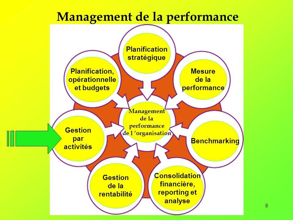 9 Gestion par activités Gestion des processus Coûts par activités Gestion de la capacité Gestion des contraintes Gérer par les activités