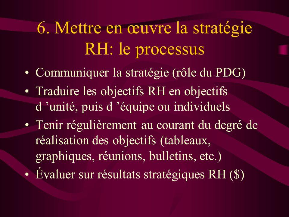 6. Mettre en œuvre la stratégie RH: le processus Communiquer la stratégie (rôle du PDG) Traduire les objectifs RH en objectifs d unité, puis d équipe