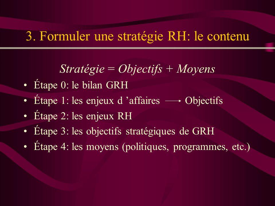 3. Formuler une stratégie RH: le contenu Stratégie = Objectifs + Moyens Étape 0: le bilan GRH Étape 1: les enjeux d affaires Objectifs Étape 2: les en